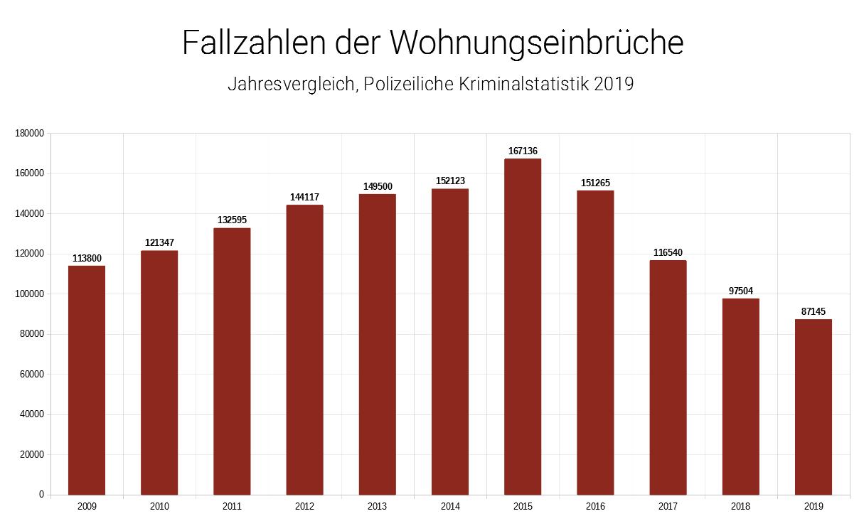 Statistik Einbrüche 2010